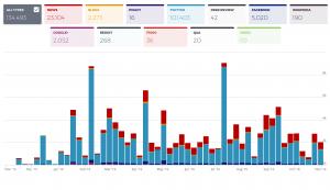 Impacto de los 100 artículos en redes sociales y otros medios